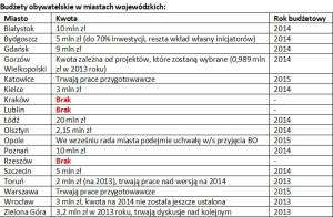 Porównanie budżetów obywatelskich w miastach wojewódzkich